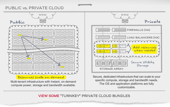 Cloud Computing: Public vs Private and How it Works Diagram