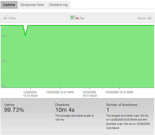 Just Host Uptime Report from Pingdom