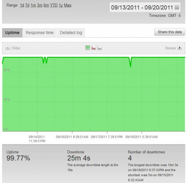 Pingdom Uptime for MyHosting