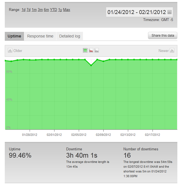 Pingdom Test Results for Bluehost