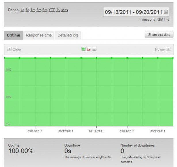Uptime Statistics for GreenGeeks Test