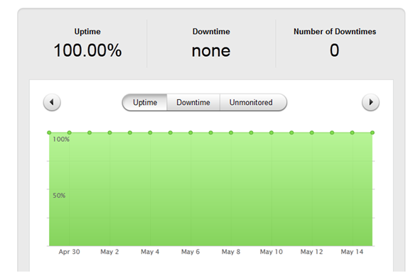 HostMonster Uptime via Pingdom Uptime Test Results