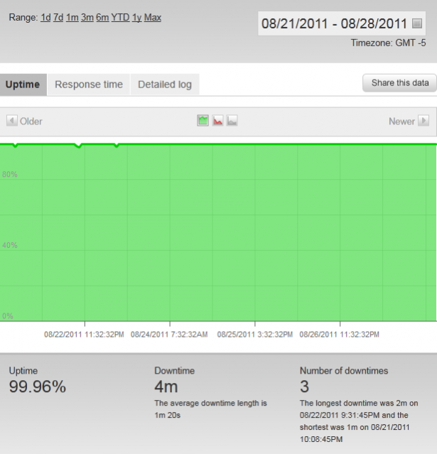 Pingdom Web Hosting Hub Uptime Report